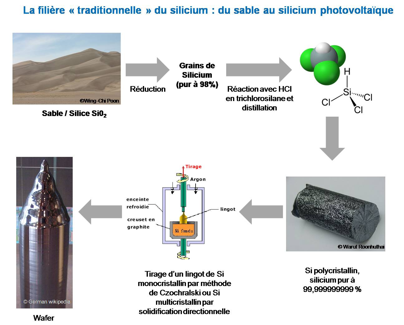 Cellule Photovoltaïque En Silicium Amorphe se rapportant à un, deux, trois, soleil ? enjeux et espoirs du photovoltaïque
