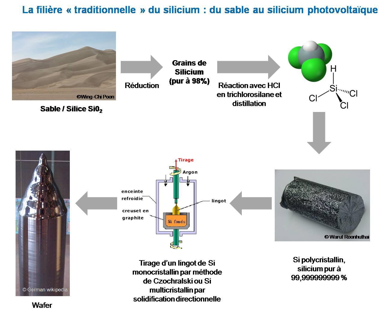 cellules organiques solaires
